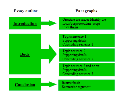 five parts of an essay Elements of an argumentative essay field 96 illinois state university, normal, illinois an argumentative essay contains the following • an introduction.