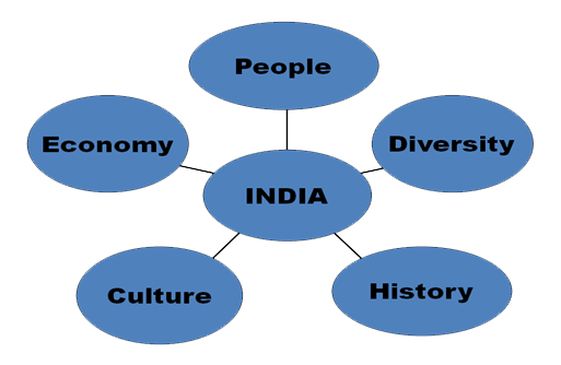 Essay on unity in diversity and its importance   My Essay Point SlideShare